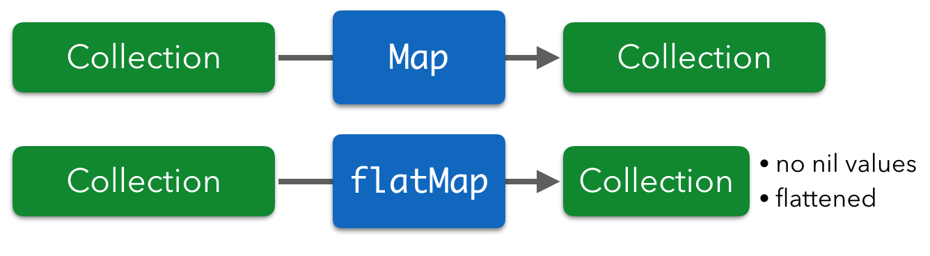 map_vs_flatmap