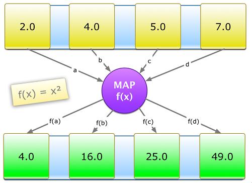 Sử dụng Map
